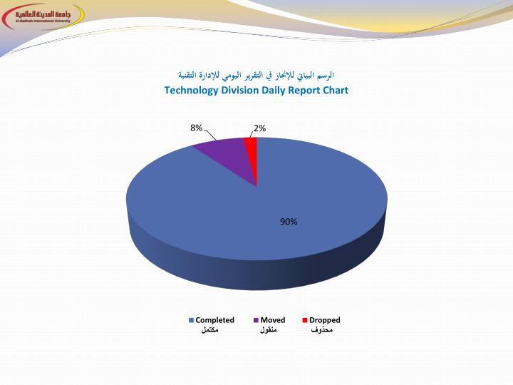 الرسم البياني للإنجاز في التقرير اليومي للإدارة التقنية
