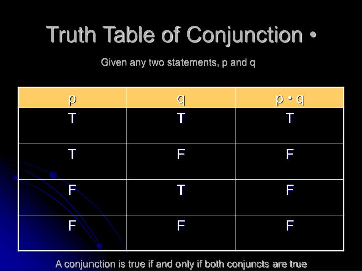 Truth Table of