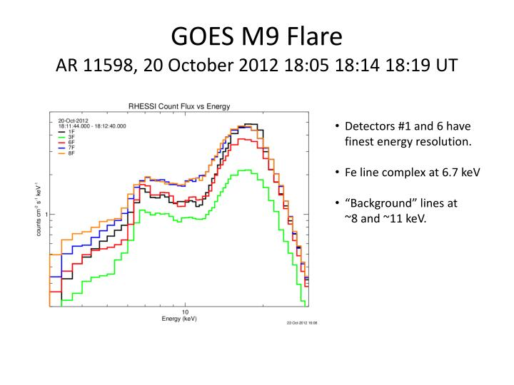 Goes m9 flare ar 11598 20 october 2012 18 05 18 14 18 19 ut