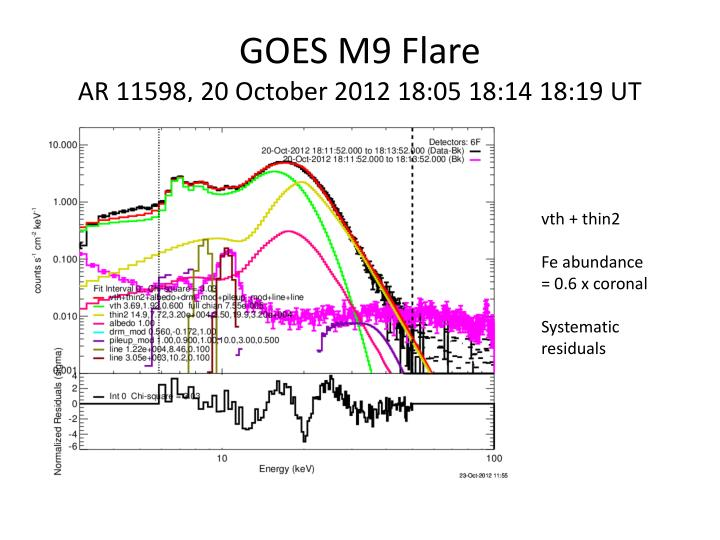 GOES M9 Flare