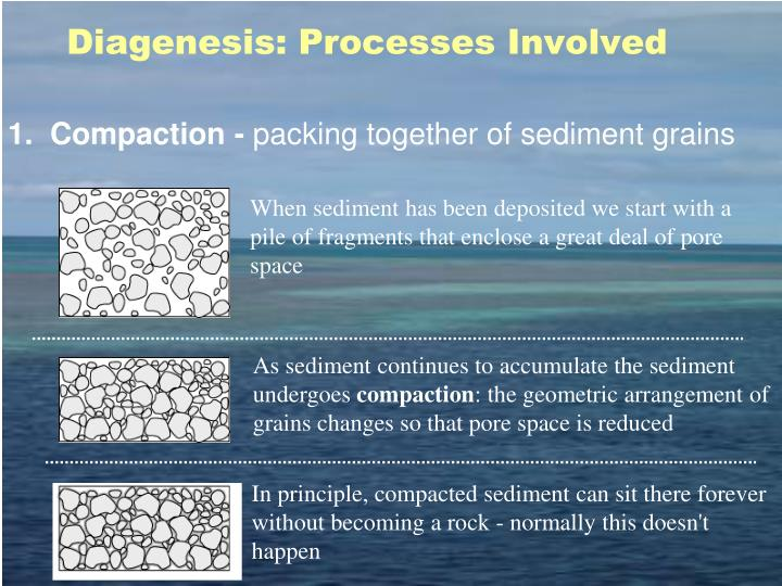 Diagenesis: Processes Involved