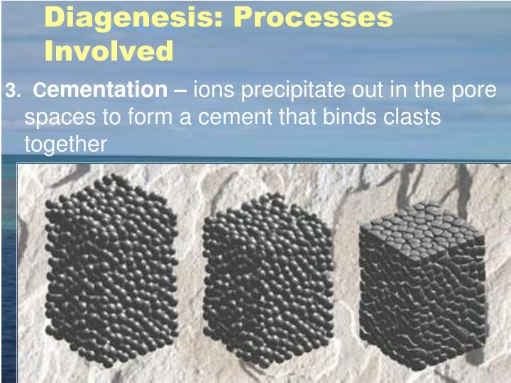 Diagenesis: Processes Involved