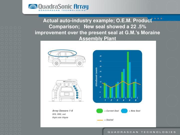 Actual auto-industry example; O.E.M. Product Comparison;