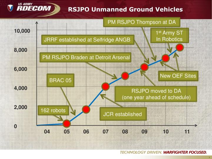 RSJPO Unmanned Ground Vehicles