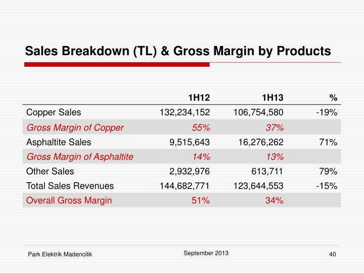 Sales Breakdown