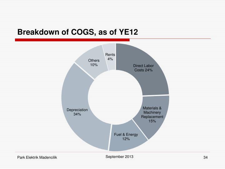 Breakdown of COGS,