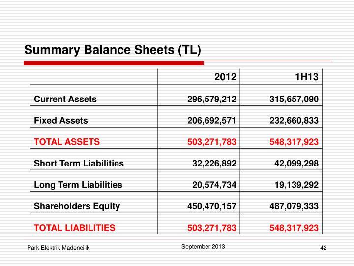 Summary Balance Sheets