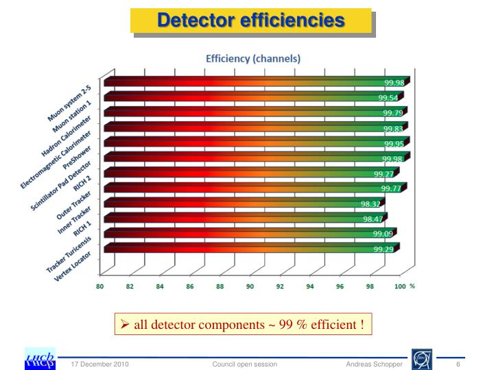 Detector efficiencies