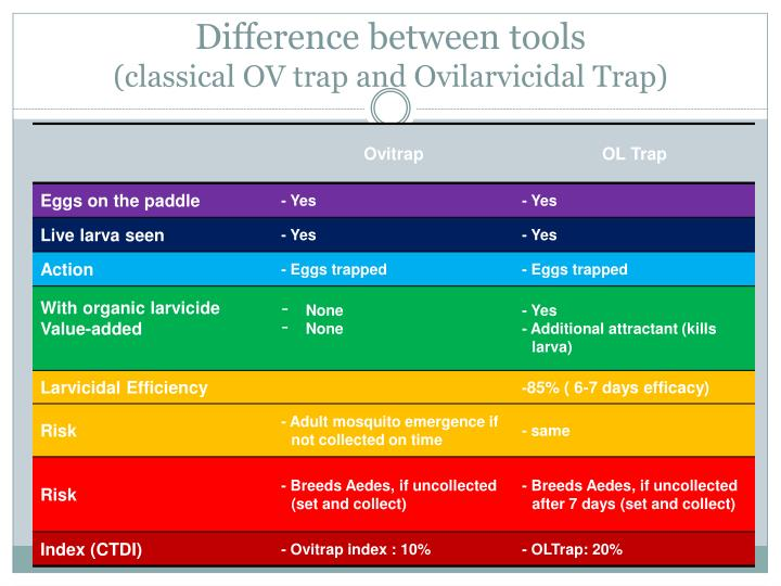 Difference between tools