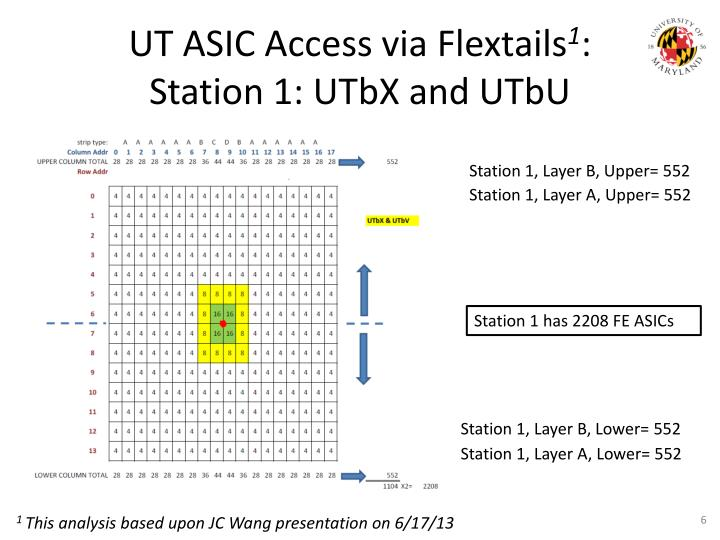 UT ASIC Access via