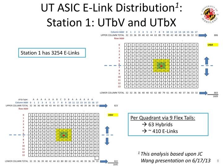 UT ASIC E-Link Distribution