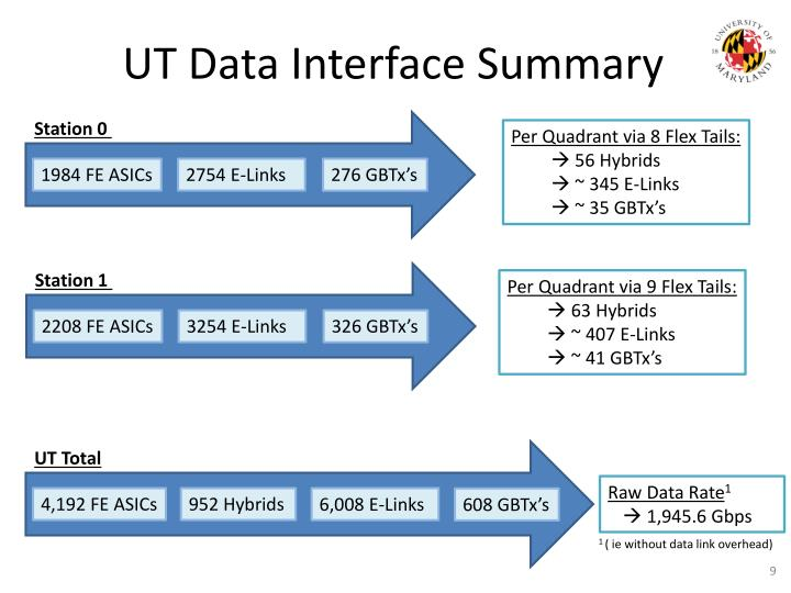UT Data Interface Summary