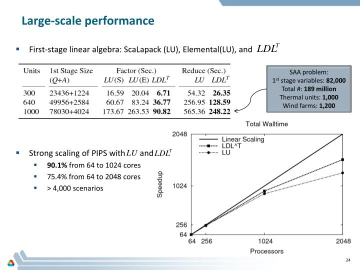 Large-scale performance