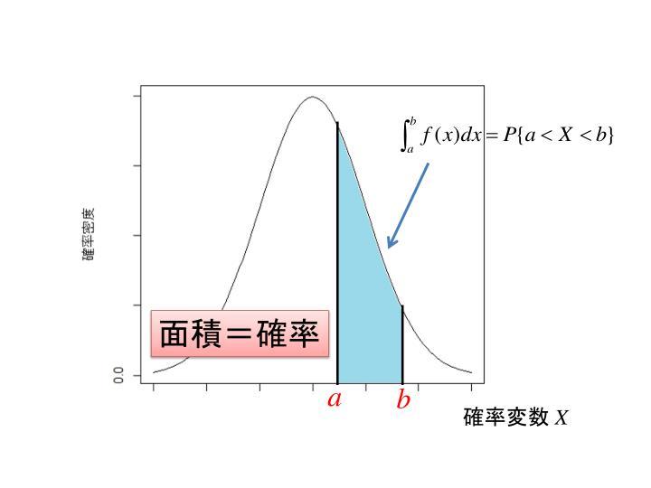 面積=確率
