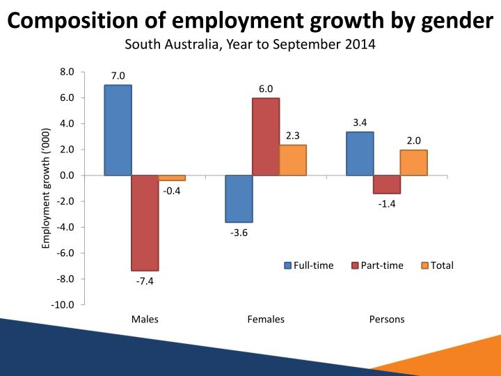 Composition of employment growth by gender