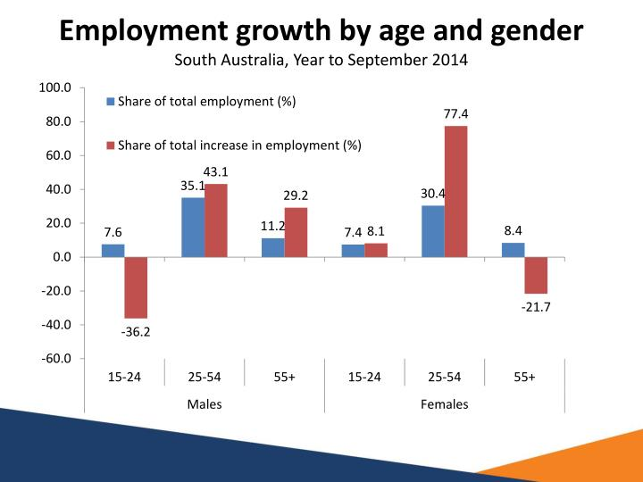 Employment growth by age and gender
