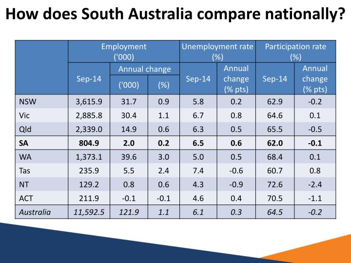 How does South Australia compare nationally?