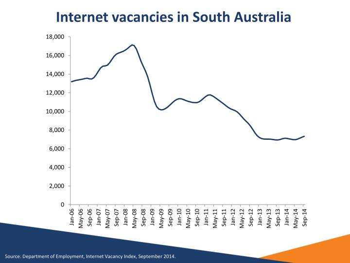 Internet vacancies in south australia