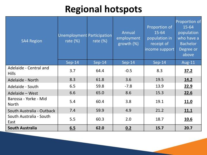 Regional hotspots