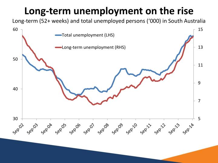 Long-term unemployment on the rise