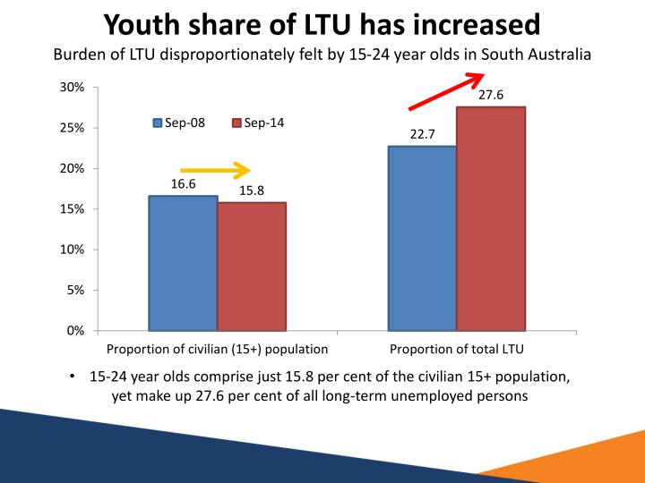 Youth share of LTU has increased