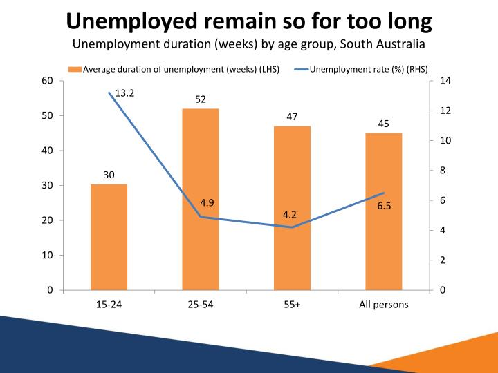 Unemployed remain so for too long