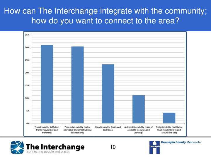 How can The Interchange integrate with the community; how do you want to connect to the area?