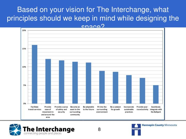 Based on your vision for The Interchange, what principles should we keep in mind while designing the space?