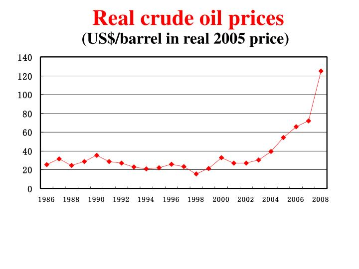 Real crude oil prices