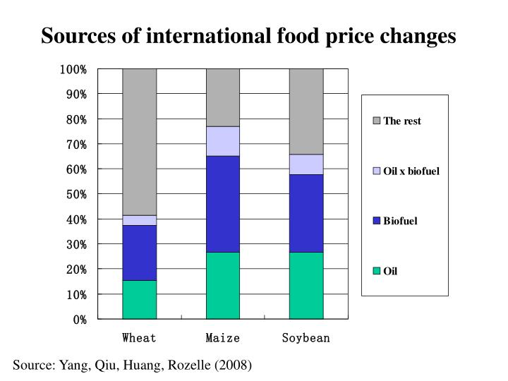 Sources of international food price changes