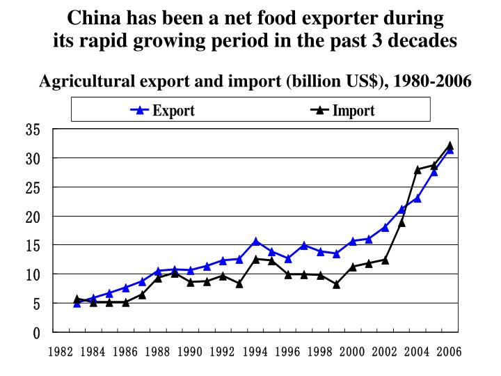 China has been a net food exporter during