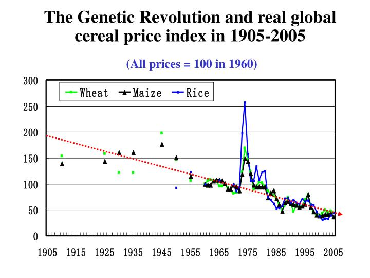 The Genetic Revolution and real global cereal price index in 1905-2005