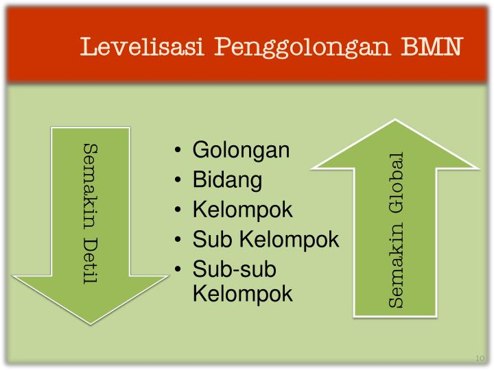 Levelisasi Penggolongan BMN