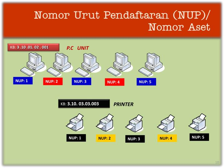 Nomor Urut Pendaftaran (NUP)/ Nomor Aset