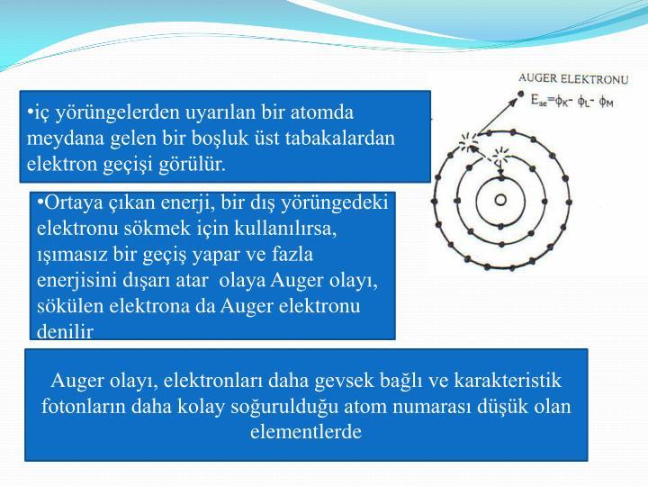 i yrngelerden uyarlan bir atomda meydana gelen bir boluk st tabakalardan elektron geii grlr.