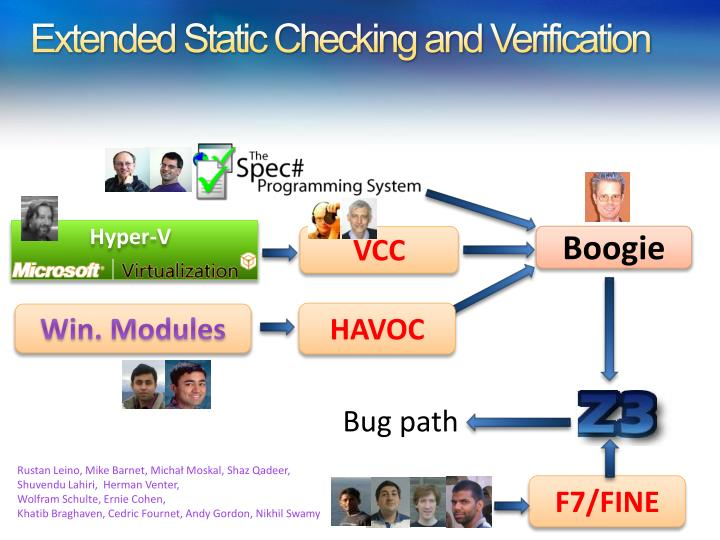 Extended Static Checking and Verification