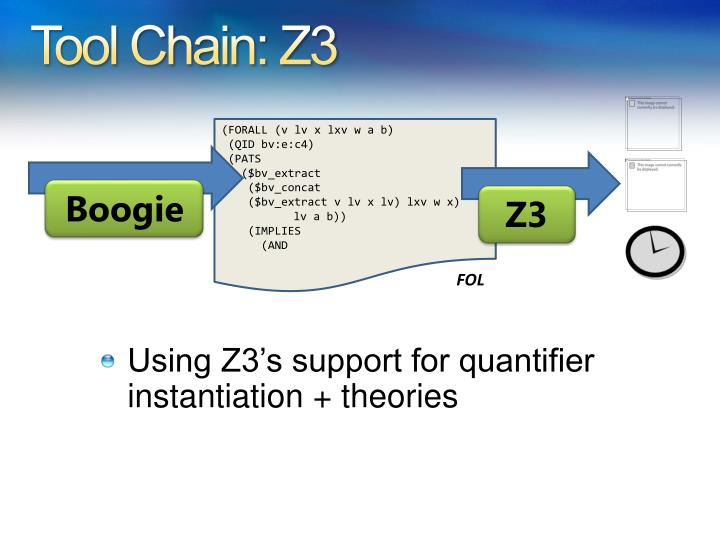 Tool Chain: Z3