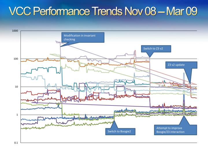 VCC Performance Trends Nov 08 – Mar 09