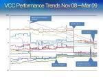 vcc performance trends nov 08 mar 09