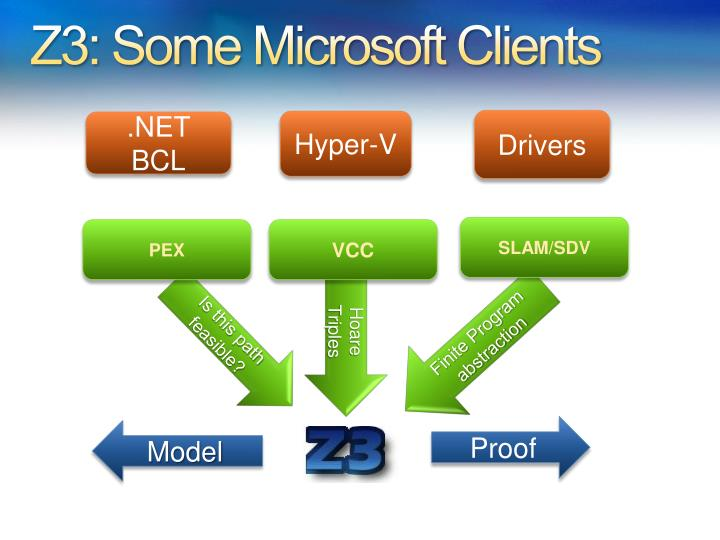 Z3: Some Microsoft Clients