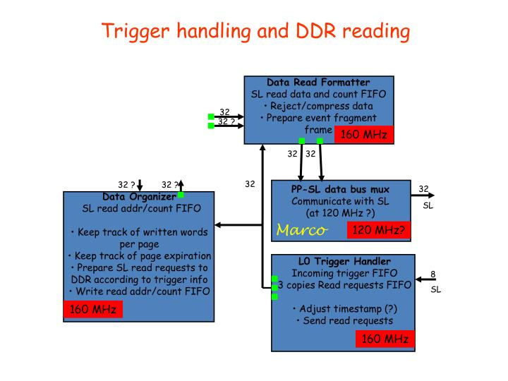 Trigger handling and DDR reading
