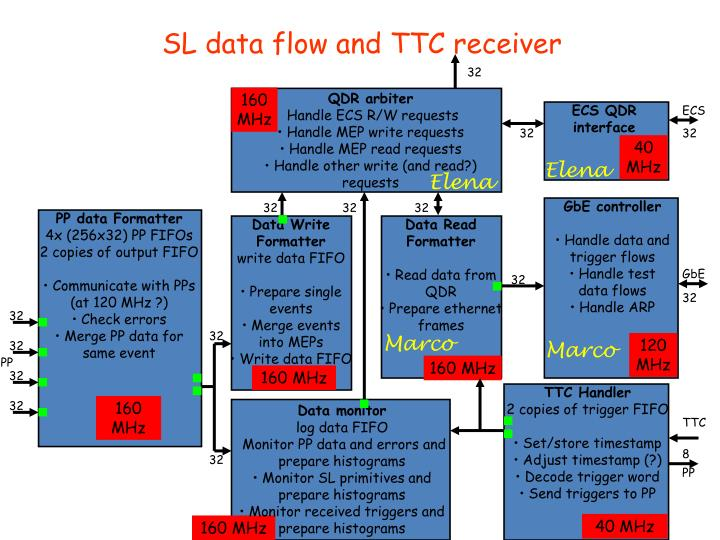 SL data flow and TTC receiver