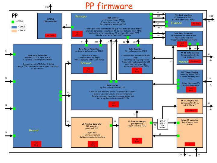 PP firmware