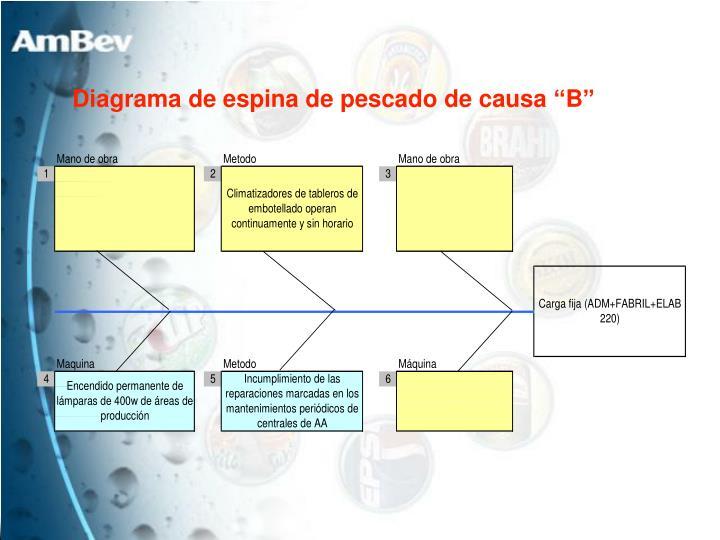 """Diagrama de espina de pescado de causa """"B"""""""