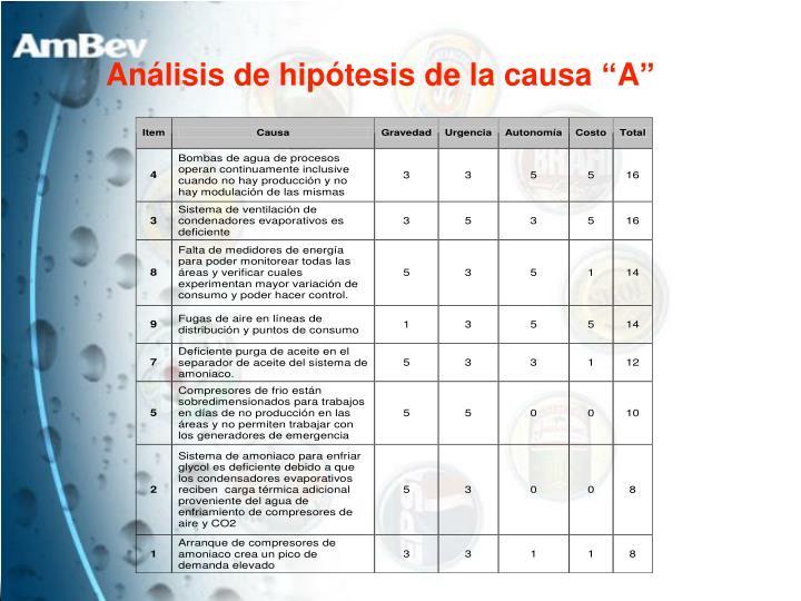 "Análisis de hipótesis de la causa ""A"""