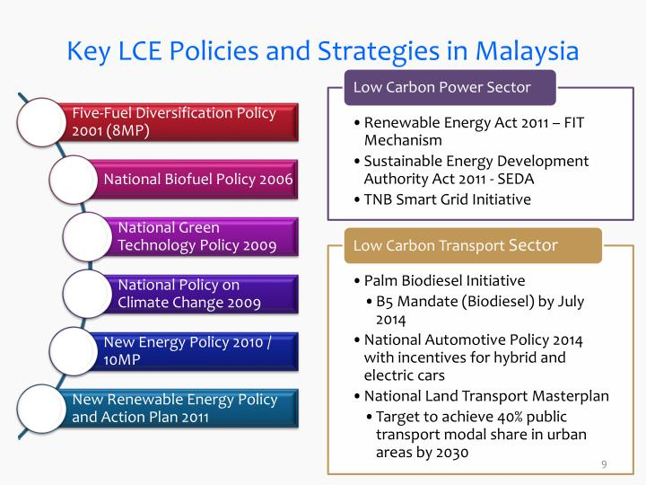 Key LCE Policies and Strategies in Malaysia