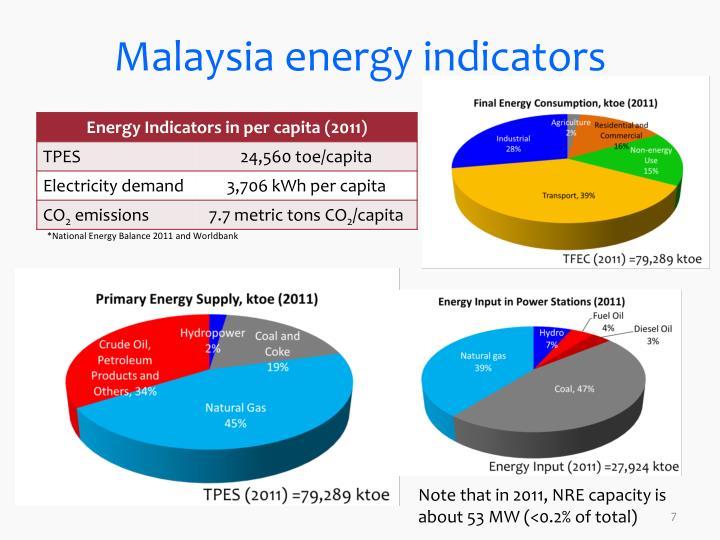 Malaysia energy indicators