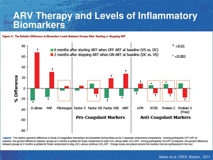 ARV Therapy and Levels of Inflammatory Biomarkers