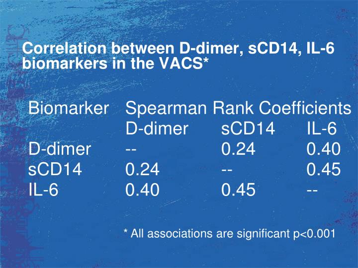 Correlation between D-dimer, sCD14, IL-6 biomarkers in the VACS*
