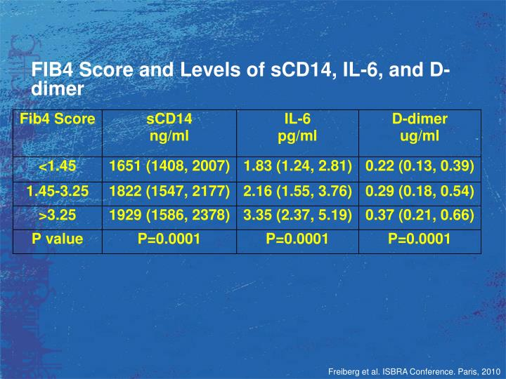 FIB4 Score and Levels of sCD14, IL-6, and D-dimer